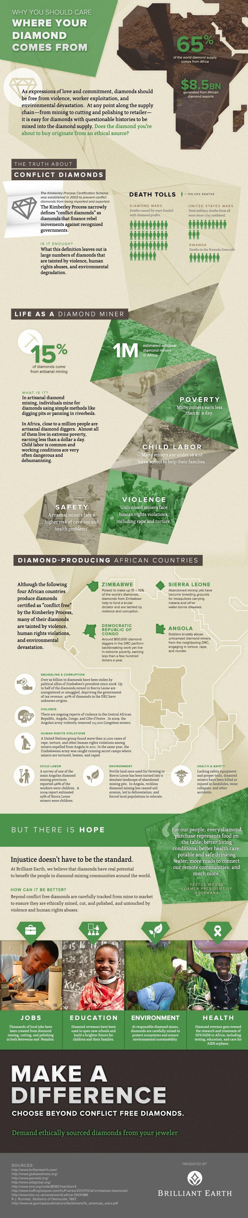 Blood Diamond Infographic