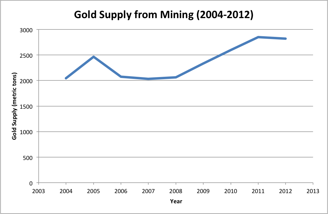 Gold supply from mining