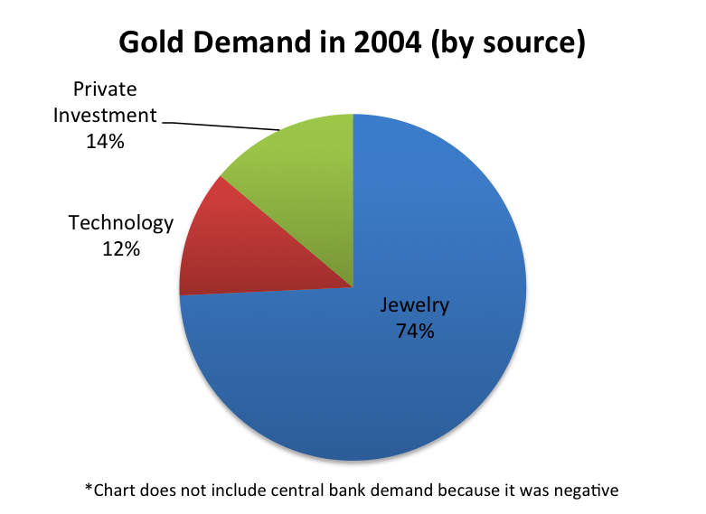 Gold demand 2004