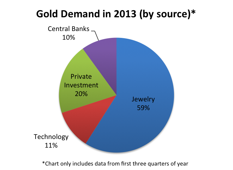 Gold demand 2013