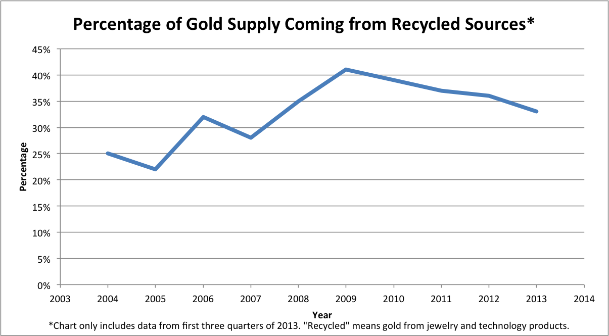 Recycled Gold Percentage
