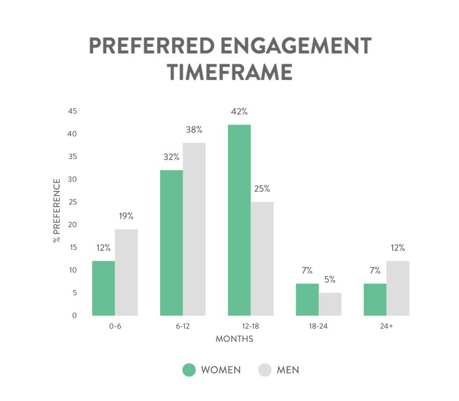 engagement-timeframe (1)