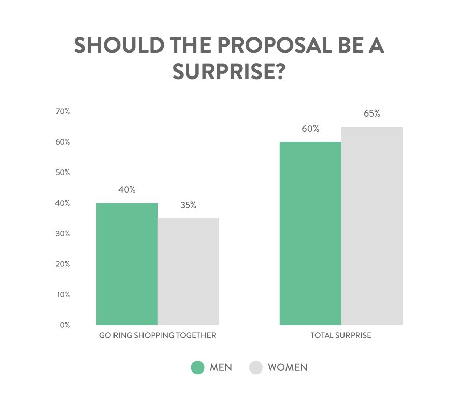 proposal-be-surprise