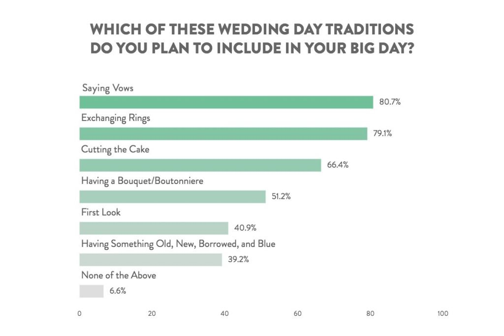 wedding day traditions