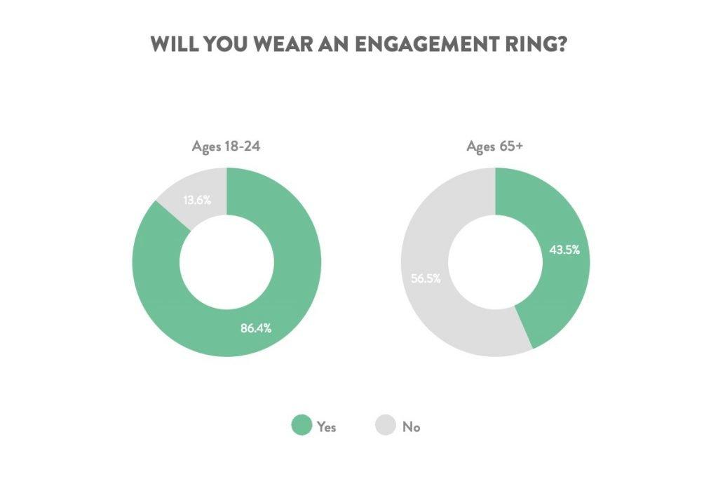 lgbt wear ring age