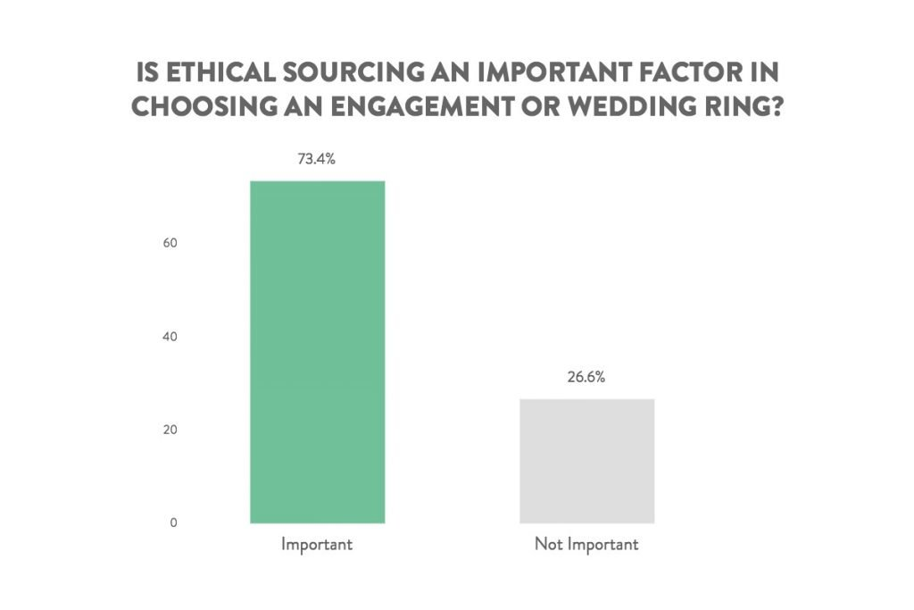 ethically sourced rings