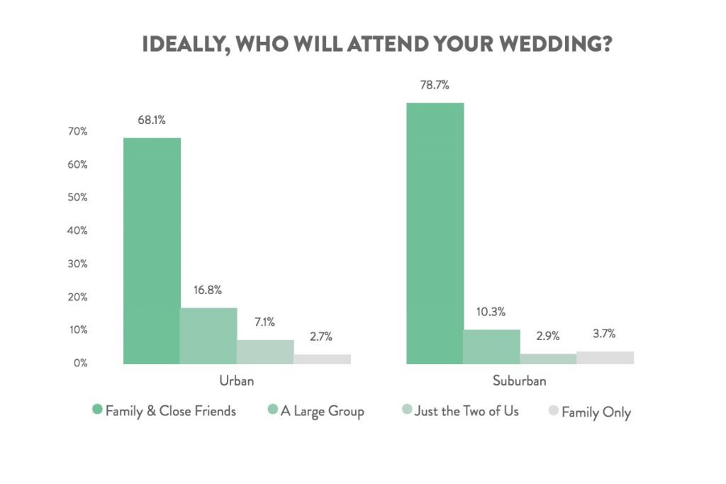 urban vs suburban weddings