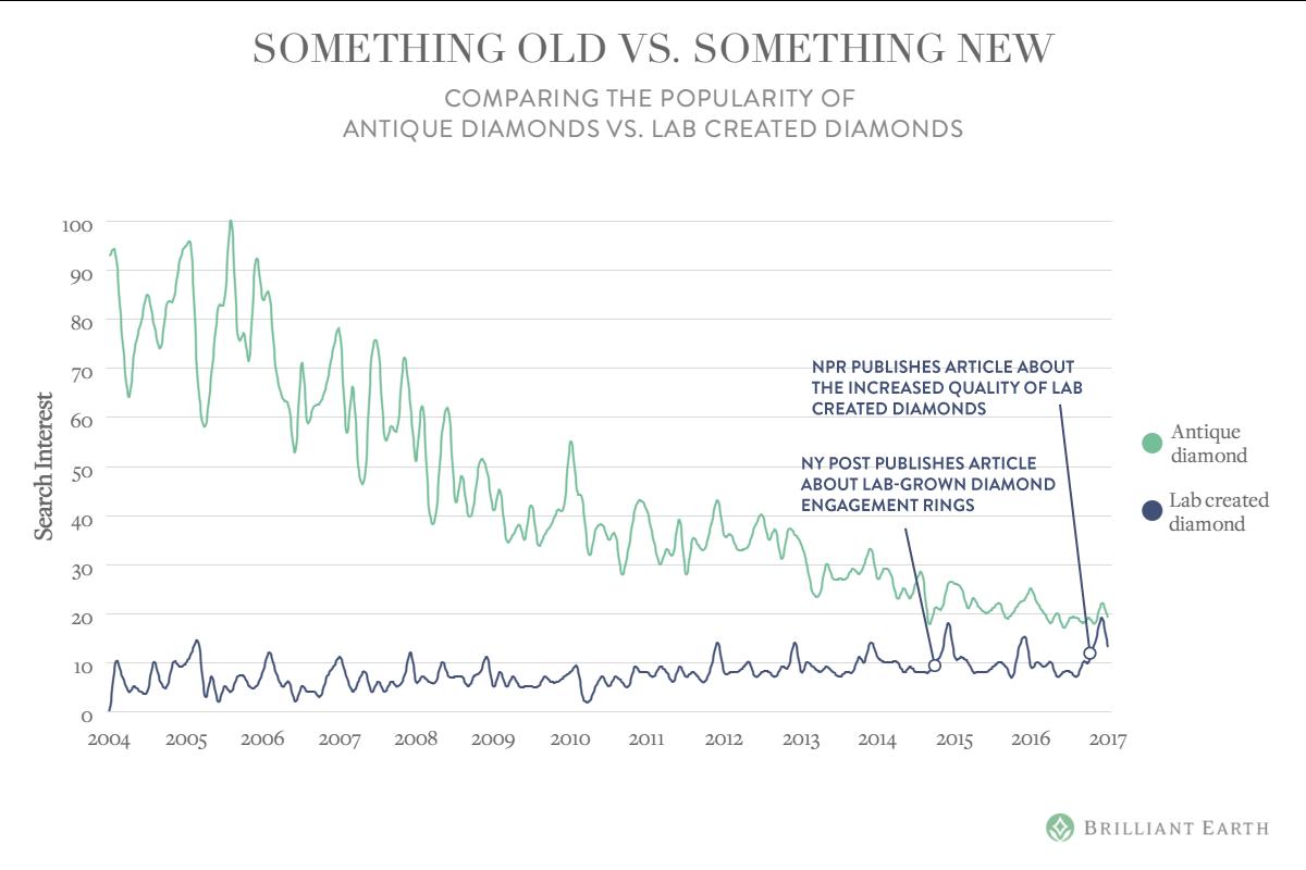 something-old-vs-something-new
