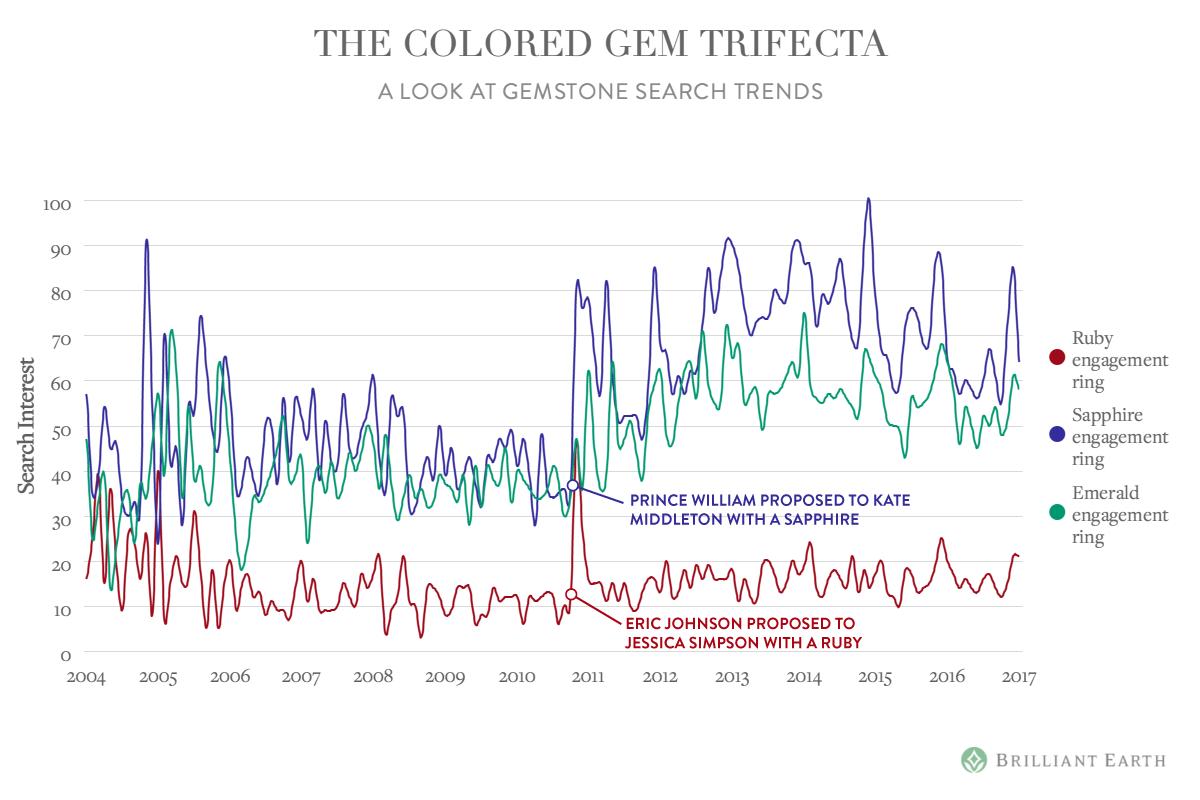 colored-gem-trifecta