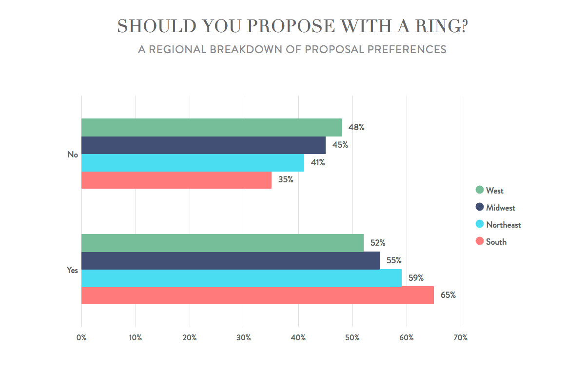 Engagement ring etiquette by region