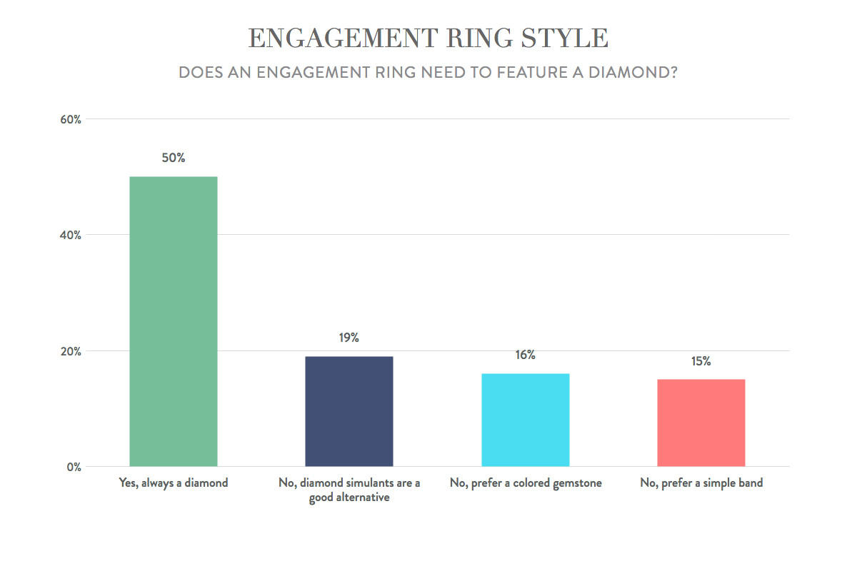 Engagement ring etiquette: does an engagement ring need a diamond?