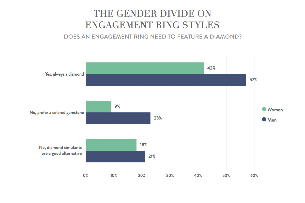 Engagement ring etiquette: diamonds vs. gemstones by gender