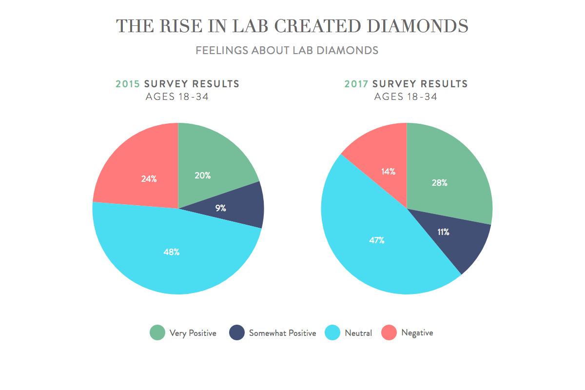 Feelings about lab created diamonds