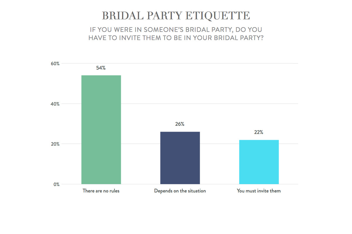 Bridal party etiquette: do you need to reciprocate?