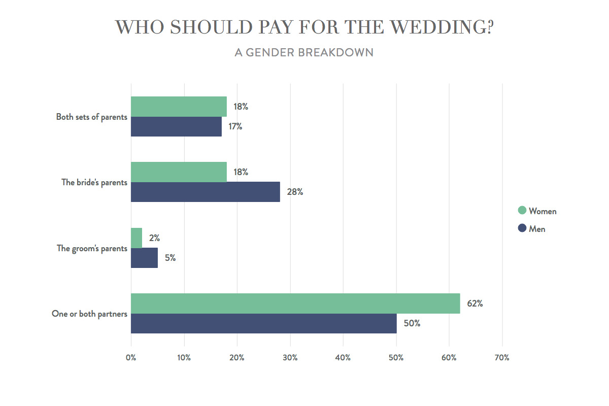 Who pays for the wedding: etiquette about financing the big day.