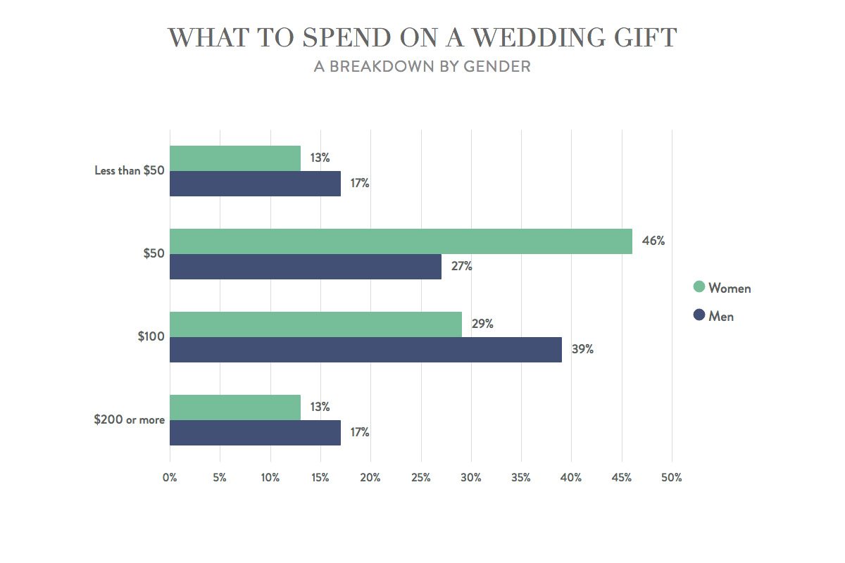 Etiquette for wedding gifts: amount you should spend on a gift