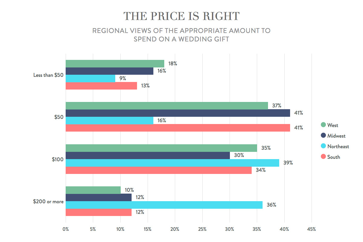 Wedding gift amount by region of the country