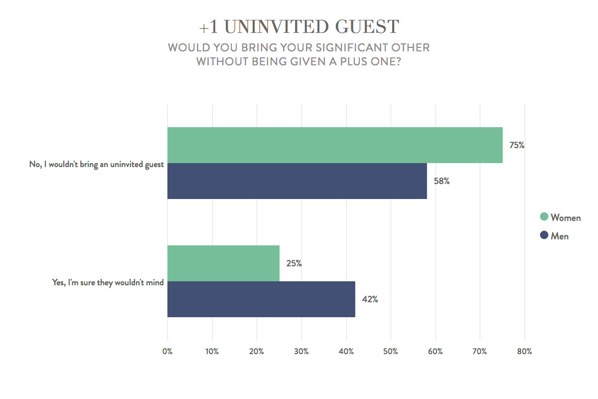 Wedding etiquette: bringing an uninvited guest
